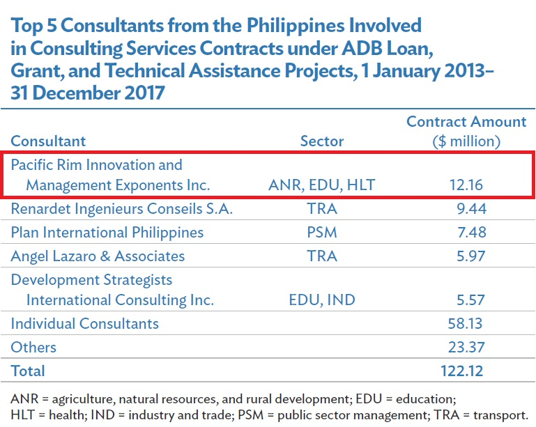 ADB Philippine Fact Sheet 2018